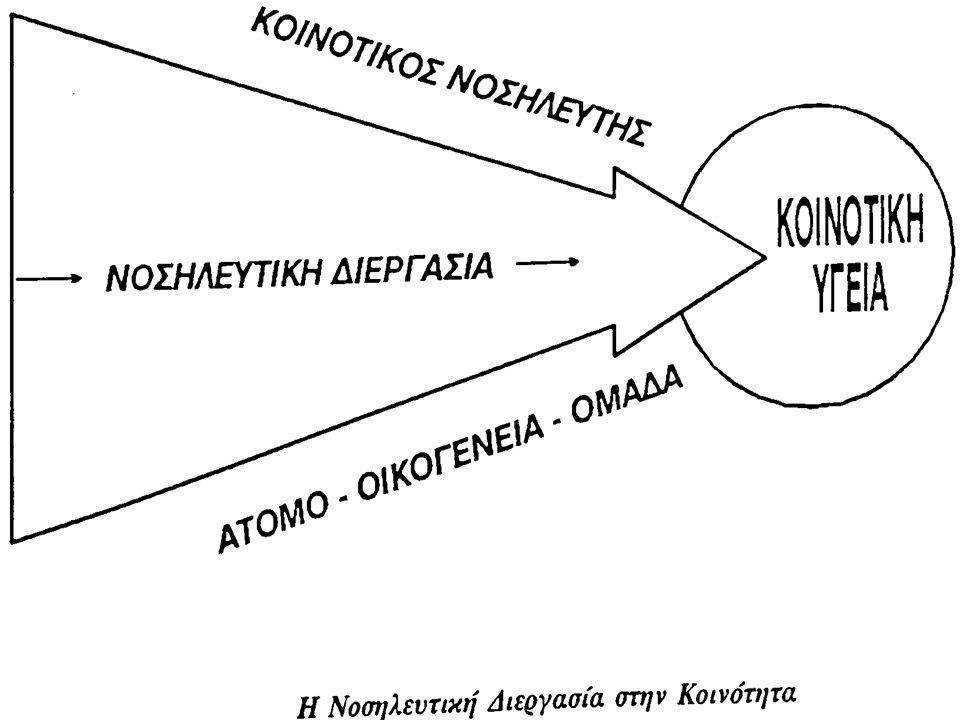 ΘΕΩΡΙΕΣ ΚΟΙΝΟΤΙΚΗΣ ΝΟΣΗΛΕΥΤΙΚΗΣ Αθηνά Καλοκαιρινού – Αναγνωστοπούλου Καθηγήτρια Τμήμα Νοσηλευτικής Εθνικό και Καποδιστριακό Πανεπιστήμιο Αθήνας