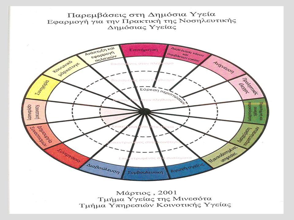 Neuman, 1989Orem, 1985Roy, 1984 Άτομο Το άτομο ή η ομάδα είναι είναι ένα σύστημα που το συνθέτουν βιολογικές, ψυχολογικές, κοινωνικοπολιτισμικές και ε