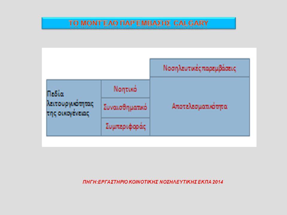 Πίνακας 3. Κλίμακα Βαθμολόγησης Προβλημάτων για τις εκβάσεις Βαθμολόγηση Γνώση (ικανότητα πελάτη να θυμάται και να ερμηνεύει πληροφορίες) Συμπεριφορά