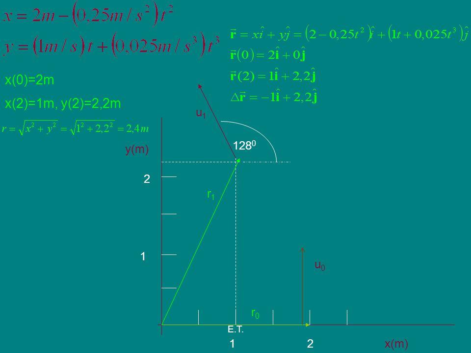 E.T. y(m) x(m)2 2 1 1 r0r0 r1r1 x(0)=2m x(2)=1m, y(2)=2,2m u0u0 u1u1 128 0