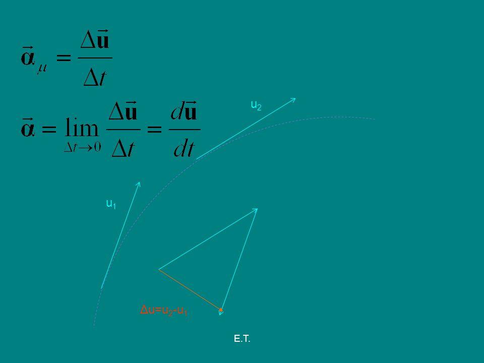 E.T. u1u1 u2u2 Δu=u 2 -u 1