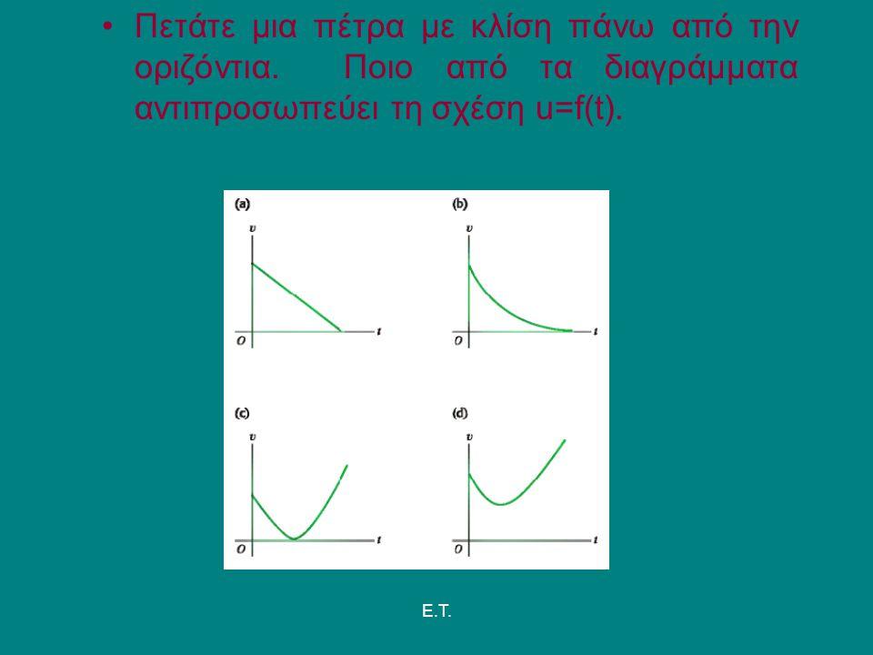 E.T. Πετάτε μια πέτρα με κλίση πάνω από την οριζόντια. Ποιο από τα διαγράμματα αντιπροσωπεύει τη σχέση u=f(t).