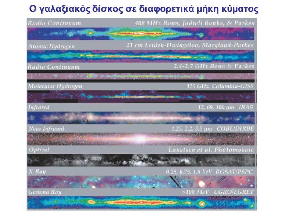 Ο γαλαξιακός δίσκος σε διαφορετικά μήκη κύματος