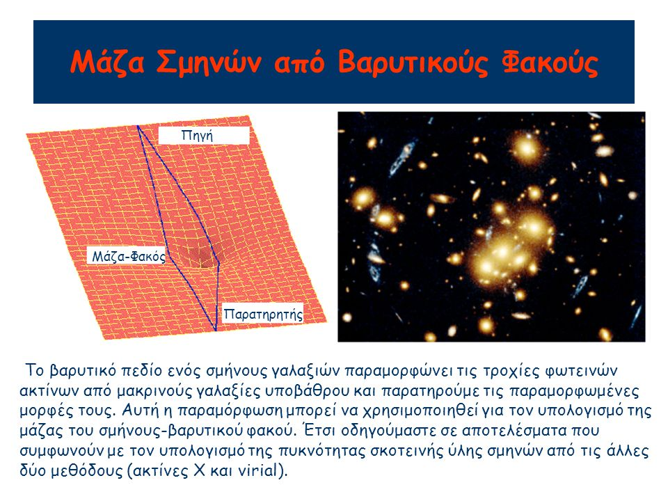 Μάζα Σμηνών από Βαρυτικούς Φακούς Το βαρυτικό πεδίο ενός σμήνους γαλαξιών παραμορφώνει τις τροχίες φωτεινών ακτίνων από μακρινούς γαλαξίες υποβάθρου και παρατηρούμε τις παραμορφωμένες μορφές τους.