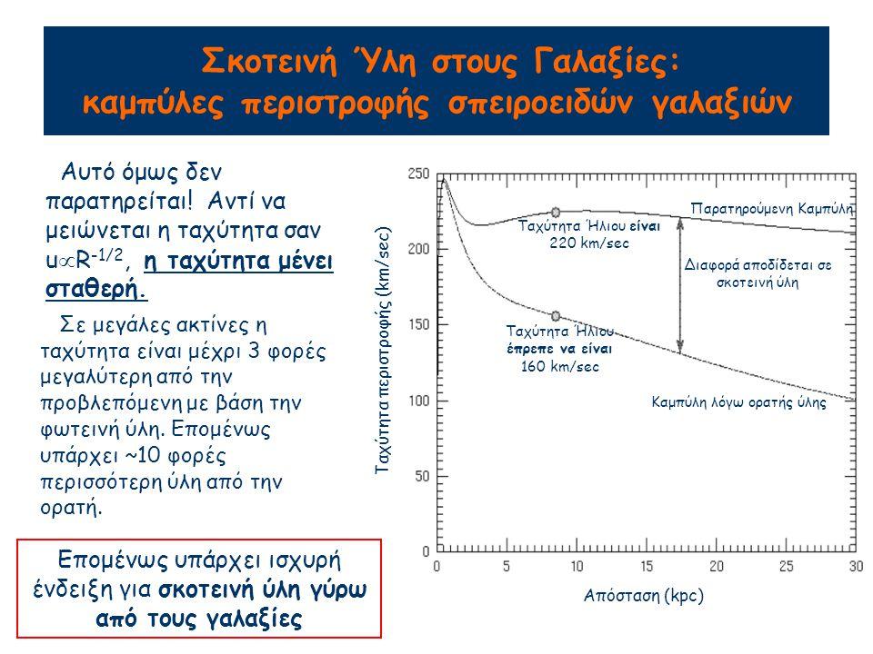 Αυτό όμως δεν παρατηρείται. Αντί να μειώνεται η ταχύτητα σαν u  R -1/2, η ταχύτητα μένει σταθερή.