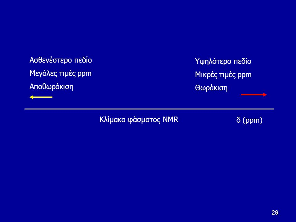 29 Υψηλότερο πεδίο Μικρές τιμές ppm Θωράκιση Aσθενέστερο πεδίο Μεγάλες τιμές ppm Αποθωράκιση Κλίμακα φάσματος NMR δ (ppm)