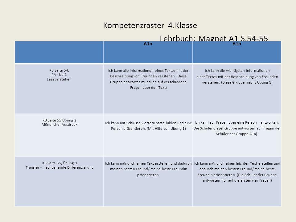 Kompetenzraster 4.Klasse Lehrbuch: Magnet A1 S.54-55 A1aA1b KB Seite 54, 4A - Üb 1 Leseverstehen Ich kann alle Informationen eines Textes mit der Beschreibung von Freunden verstehen.