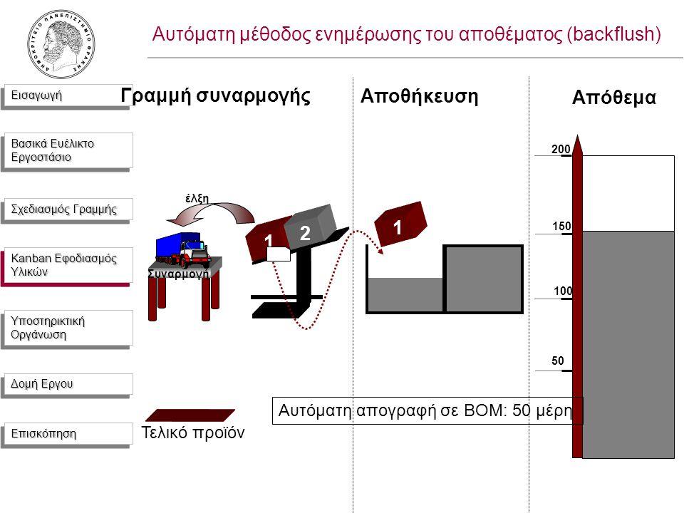 ΕισαγωγήΕισαγωγή Βασικά Ευέλικτο Εργοστάσιο Σχεδιασμός Γραμμής Kanban Εφοδιασμός Υλικών Υποστηρικτική Οργάνωση Δομή Εργου ΕπισκόπησηΕπισκόπηση 1 Αποθήκευση Συναρμογή 2 έλξη Γραμμή συναρμογής Απόθεμα 200 150 100 50 1 Τελικό προϊόν Αυτόματη απογραφή σε BOM: 50 μέρη Αυτόματη μέθοδος ενημέρωσης του αποθέματος (backflush) Kanban Εφοδιασμός Υλικών