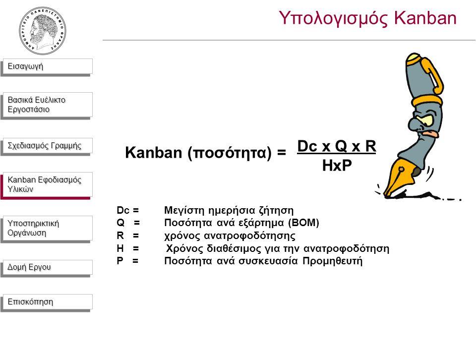 ΕισαγωγήΕισαγωγή Βασικά Ευέλικτο Εργοστάσιο Σχεδιασμός Γραμμής Kanban Εφοδιασμός Υλικών Υποστηρικτική Οργάνωση Δομή Εργου ΕπισκόπησηΕπισκόπηση Υπολογισμός Kanban Kanban (ποσότητα) = Dc x Q x R HxP Dc =Μεγίστη ημερήσια ζήτηση Q =Ποσότητα ανά εξάρτημα (ΒΟΜ) R =χρόνος ανατροφοδότησης Η = Χρόνος διαθέσιμος για την ανατροφοδότηση P =Ποσότητα ανά συσκευασία Προμηθευτή Kanban Εφοδιασμός Υλικών