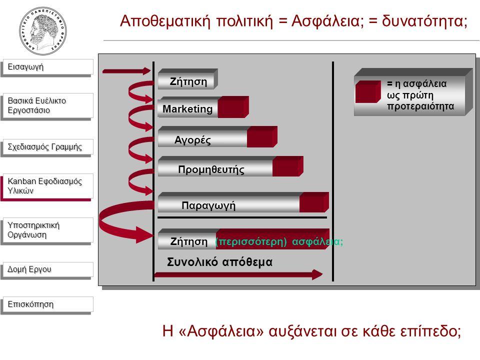 ΕισαγωγήΕισαγωγή Βασικά Ευέλικτο Εργοστάσιο Σχεδιασμός Γραμμής Kanban Εφοδιασμός Υλικών Υποστηρικτική Οργάνωση Δομή Εργου ΕπισκόπησηΕπισκόπηση Ζήτηση Συνολικό απόθεμα Marketing Αγορές Προμηθευτής Παραγωγή Αποθεματική πολιτική = Ασφάλεια; = δυνατότητα; = η ασφάλεια ως πρώτη προτεραιότητα Ζήτηση (περισσότερη) ασφάλεια; Η «Ασφάλεια» αυξάνεται σε κάθε επίπεδο; Kanban Εφοδιασμός Υλικών