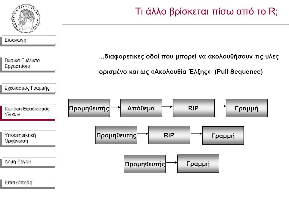 ΕισαγωγήΕισαγωγή Βασικά Ευέλικτο Εργοστάσιο Σχεδιασμός Γραμμής Kanban Εφοδιασμός Υλικών Υποστηρικτική Οργάνωση Δομή Εργου ΕπισκόπησηΕπισκόπηση Τι άλλο βρίσκεται πίσω από το R;...διαφορετικές οδοί που μπορεί να ακολουθήσουν τις ύλες ορισμένο και ως «Ακολουθία Έλξης» (Pull Sequence) ΠρομηθευτήςΑπόθεμαRIPΓραμμή ΠρομηθευτήςRIP Γραμμή Προμηθευτής Kanban Εφοδιασμός Υλικών