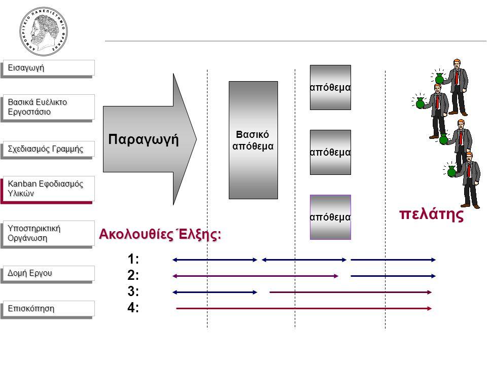 ΕισαγωγήΕισαγωγή Βασικά Ευέλικτο Εργοστάσιο Σχεδιασμός Γραμμής Kanban Εφοδιασμός Υλικών Υποστηρικτική Οργάνωση Δομή Εργου ΕπισκόπησηΕπισκόπηση Παραγωγή Βασικό απόθεμα απόθεμα πελάτης Ακολουθίες Έλξης: 1: 2: 3: 4: Kanban Εφοδιασμός Υλικών