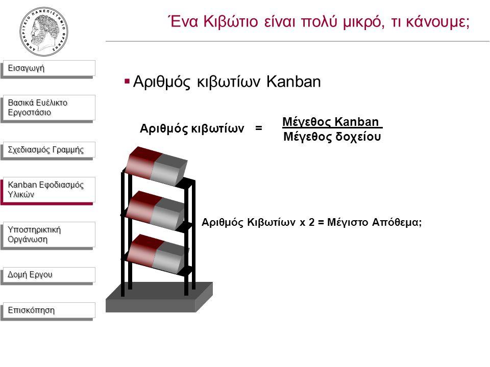 ΕισαγωγήΕισαγωγή Βασικά Ευέλικτο Εργοστάσιο Σχεδιασμός Γραμμής Kanban Εφοδιασμός Υλικών Υποστηρικτική Οργάνωση Δομή Εργου ΕπισκόπησηΕπισκόπηση Ένα Κιβώτιο είναι πολύ μικρό, τι κάνουμε;  Αριθμός κιβωτίων Kanban Αριθμός κιβωτίων = Μέγεθος Kanban Μέγεθος δοχείου Αριθμός Κιβωτίων x 2 = Μέγιστο Απόθεμα; Kanban Εφοδιασμός Υλικών