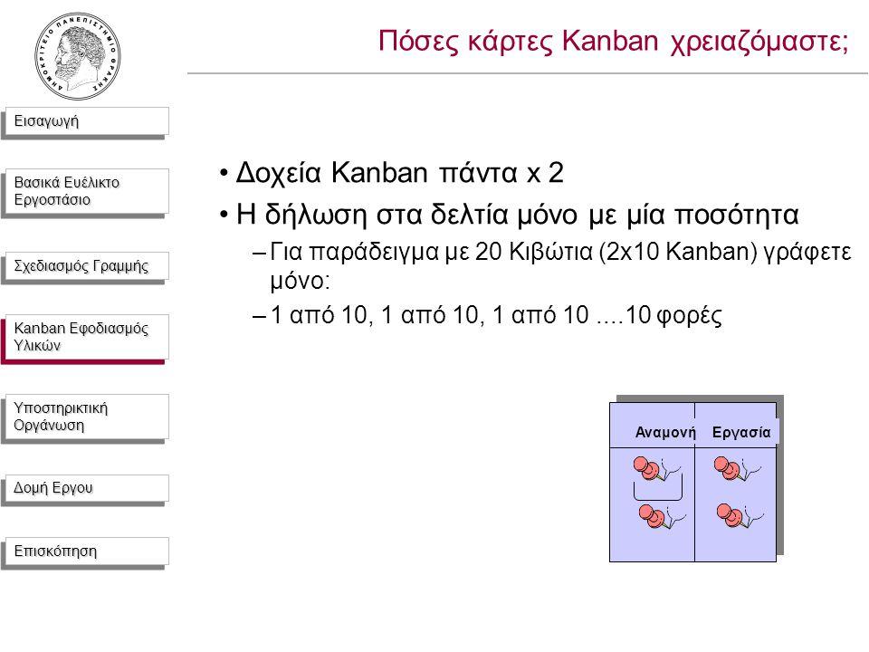 ΕισαγωγήΕισαγωγή Βασικά Ευέλικτο Εργοστάσιο Σχεδιασμός Γραμμής Kanban Εφοδιασμός Υλικών Υποστηρικτική Οργάνωση Δομή Εργου ΕπισκόπησηΕπισκόπηση Πόσες κάρτες Kanban χρειαζόμαστε; Δοχεία Kanban πάντα x 2 Η δήλωση στα δελτία μόνο με μία ποσότητα –Για παράδειγμα με 20 Κιβώτια (2x10 Kanban) γράφετε μόνο: –1 από 10, 1 από 10, 1 από 10....10 φορές ΑναμονήΕργασία Kanban Εφοδιασμός Υλικών
