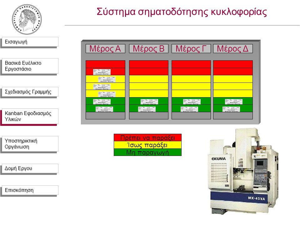 ΕισαγωγήΕισαγωγή Βασικά Ευέλικτο Εργοστάσιο Σχεδιασμός Γραμμής Kanban Εφοδιασμός Υλικών Υποστηρικτική Οργάνωση Δομή Εργου ΕπισκόπησηΕπισκόπηση Σύστημα σηματοδότησης κυκλοφορίας Μέρος AΜέρος B Πρέπει να παράξει Ίσως παράξει Μη παραγωγή Μέρος ΓΜέρος Δ Kanban Εφοδιασμός Υλικών