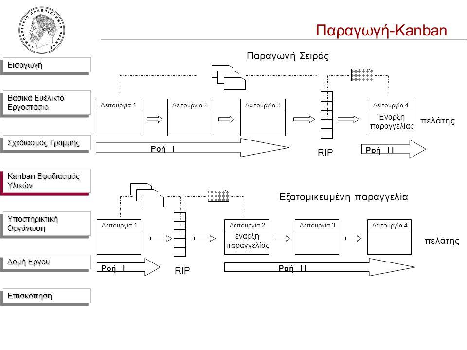 ΕισαγωγήΕισαγωγή Βασικά Ευέλικτο Εργοστάσιο Σχεδιασμός Γραμμής Kanban Εφοδιασμός Υλικών Υποστηρικτική Οργάνωση Δομή Εργου ΕπισκόπησηΕπισκόπηση πελάτης Λειτουργία 1Λειτουργία 4Λειτουργία 3Λειτουργία 2 έναρξη παραγγελίας Ροή I IΡοή I Εξατομικευμένη παραγγελία RIP Λειτουργία 4Λειτουργία 3Λειτουργία 2Λειτουργία 1 Ροή I Ροή I I Παραγωγή Σειράς πελάτης RIP Έναρξη παραγγελίας Παραγωγή-Kanban Kanban Εφοδιασμός Υλικών