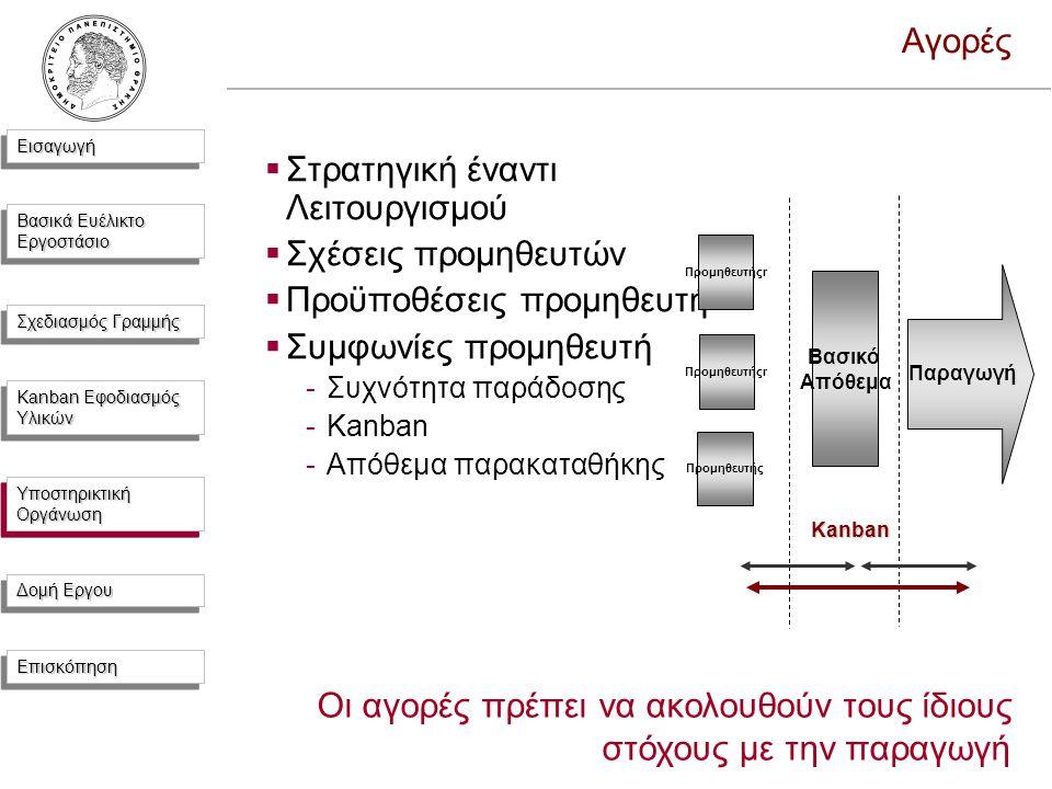 ΕισαγωγήΕισαγωγή Βασικά Ευέλικτο Εργοστάσιο Σχεδιασμός Γραμμής Kanban Εφοδιασμός Υλικών Υποστηρικτική Οργάνωση Δομή Εργου ΕπισκόπησηΕπισκόπηση Αγορές  Στρατηγική έναντι Λειτουργισμού  Σχέσεις προμηθευτών  Προϋποθέσεις προμηθευτή  Συμφωνίες προμηθευτή -Συχνότητα παράδοσης -Kanban -Απόθεμα παρακαταθήκης Παραγωγή Βασικό Απόθεμα Προμηθευτήςr Προμηθευτής Kanban Οι αγορές πρέπει να ακολουθούν τους ίδιους στόχους με την παραγωγή Υποστηρικτική Οργάνωση