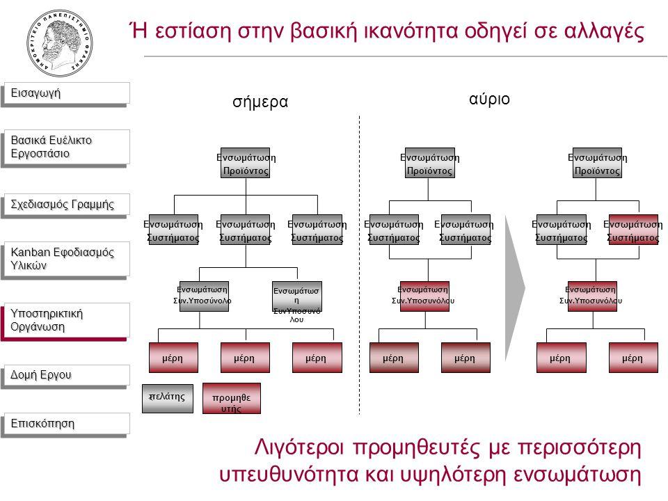ΕισαγωγήΕισαγωγή Βασικά Ευέλικτο Εργοστάσιο Σχεδιασμός Γραμμής Kanban Εφοδιασμός Υλικών Υποστηρικτική Οργάνωση Δομή Εργου ΕπισκόπησηΕπισκόπηση Ή εστίαση στην βασική ικανότητα οδηγεί σε αλλαγές αύριο Ενσωμάτωση Προϊόντος Ενσωμάτωση Συστήματος Ενσωμάτωση Συν.Υποσυνόλου μέρη Ενσωμάτωση Συστήματος μέρη Ενσωμάτωση Προϊόντος Ενσωμάτωση Συστήματος Ενσωμάτωση Συν.Υποσυνόλου μέρη Ενσωμάτωση Συστήματος μέρη Λιγότεροι προμηθευτές με περισσότερη υπευθυνότητα και υψηλότερη ενσωμάτωση σήμερα Ενσωμάτωση Προϊόντος Ενσωμάτωση Συστήματος Ενσωμάτωση Συν.Υποσύνολο Ενσωμάτωσ η ΣυνΥποσυνό λου μέρη Ενσωμάτωση Συστήματος Ενσωμάτωση Συστήματος μέρη < πελάτης προμηθε υτής Υποστηρικτική Οργάνωση