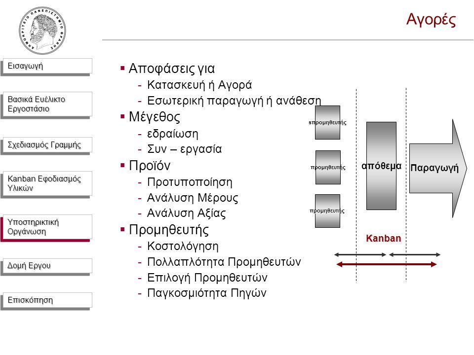 ΕισαγωγήΕισαγωγή Βασικά Ευέλικτο Εργοστάσιο Σχεδιασμός Γραμμής Kanban Εφοδιασμός Υλικών Υποστηρικτική Οργάνωση Δομή Εργου ΕπισκόπησηΕπισκόπηση Αγορές  Αποφάσεις για -Κατασκευή ή Αγορά -Εσωτερική παραγωγή ή ανάθεση  Μέγεθος -εδραίωση -Συν – εργασία  Προϊόν -Προτυποποίηση -Ανάλυση Μέρους -Ανάλυση Αξίας  Προμηθευτής -Κοστολόγηση -Πολλαπλότητα Προμηθευτών -Επιλογή Προμηθευτών -Παγκοσμιότητα Πηγών Παραγωγή απόθεμα sπρομηθευτής προμηθευτής προμηθευτής Kanban Υποστηρικτική Οργάνωση