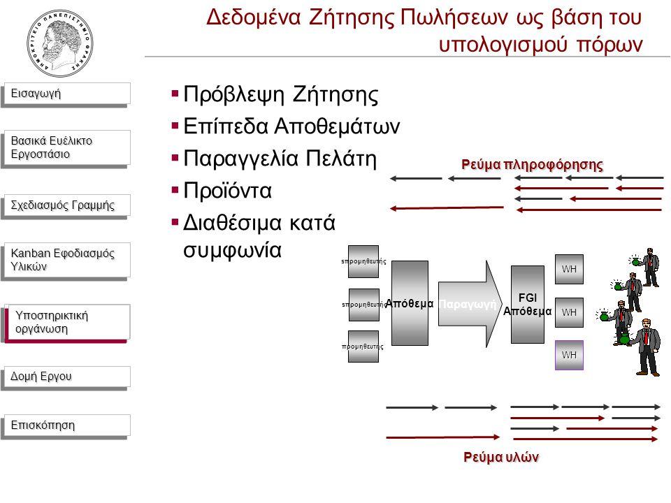 ΕισαγωγήΕισαγωγή Βασικά Ευέλικτο Εργοστάσιο Σχεδιασμός Γραμμής Kanban Εφοδιασμός Υλικών Υποστηρικτική Οργάνωση Δομή Εργου ΕπισκόπησηΕπισκόπηση Δεδομένα Ζήτησης Πωλήσεων ως βάση του υπολογισμού πόρων  Πρόβλεψη Ζήτησης  Επίπεδα Αποθεμάτων  Παραγγελία Πελάτη  Προϊόντα  Διαθέσιμα κατά συμφωνία Παραγωγή FGI Απόθεμα WH WH Απόθεμα sπρομηθευτής προμηθευτής Ρεύμα υλών Ρεύμα πληροφόρησης Υποστηρικτική οργάνωση