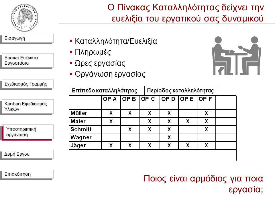 ΕισαγωγήΕισαγωγή Βασικά Ευέλικτο Εργοστάσιο Σχεδιασμός Γραμμής Kanban Εφοδιασμός Υλικών Υποστηρικτική Οργάνωση Δομή Εργου ΕπισκόπησηΕπισκόπηση Ο Πίνακας Καταλληλότητας δείχνει την ευελιξία του εργατικού σας δυναμικού  Καταλληλότητα/Ευελιξία  Πληρωμές  Ώρες εργασίας  Οργάνωση εργασίας Επίπεδο καταλληλότηταςΠερίοδος καταλληλότητας Ποιος είναι αρμόδιος για ποια εργασία; Υποστηρικτική οργάνωση
