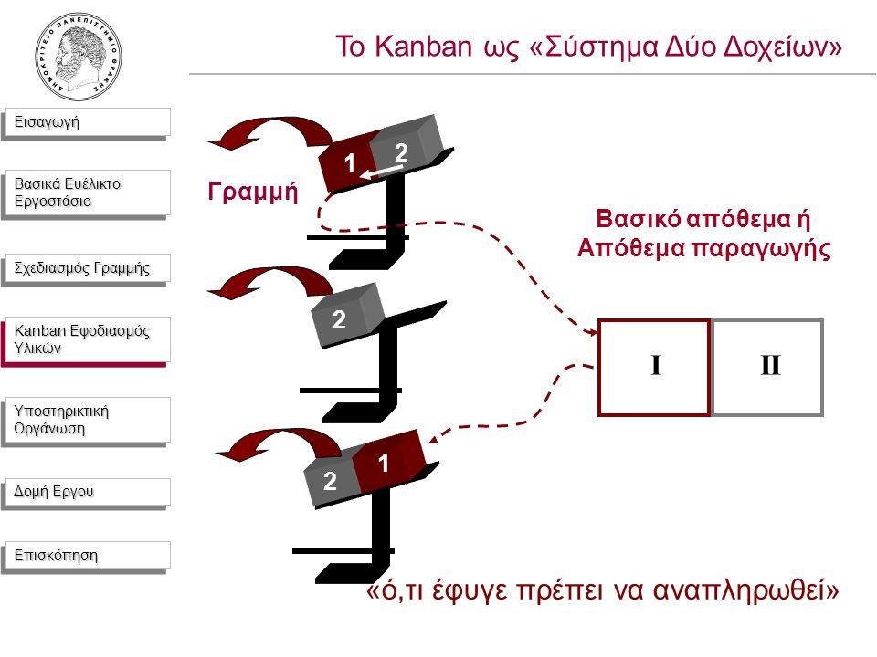 ΕισαγωγήΕισαγωγή Βασικά Ευέλικτο Εργοστάσιο Σχεδιασμός Γραμμής Kanban Εφοδιασμός Υλικών Υποστηρικτική Οργάνωση Δομή Εργου ΕπισκόπησηΕπισκόπηση 1 III 2 2 Γραμμή Βασικό απόθεμα ή Απόθεμα παραγωγής Το Kanban ως «Σύστημα Δύο Δοχείων» 2 «ό,τι έφυγε πρέπει να αναπληρωθεί» 1 Kanban Εφοδιασμός Υλικών