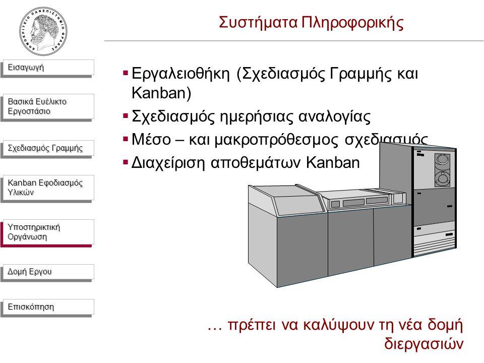 ΕισαγωγήΕισαγωγή Βασικά Ευέλικτο Εργοστάσιο Σχεδιασμός Γραμμής Kanban Εφοδιασμός Υλικών Υποστηρικτική Οργάνωση Δομή Εργου ΕπισκόπησηΕπισκόπηση  Εργαλειοθήκη (Σχεδιασμός Γραμμής και Kanban)  Σχεδιασμός ημερήσιας αναλογίας  Μέσο – και μακροπρόθεσμος σχεδιασμός  Διαχείριση αποθεμάτων Kanban … πρέπει να καλύψουν τη νέα δομή διεργασιών Συστήματα Πληροφορικής Υποστηρικτική Οργάνωση