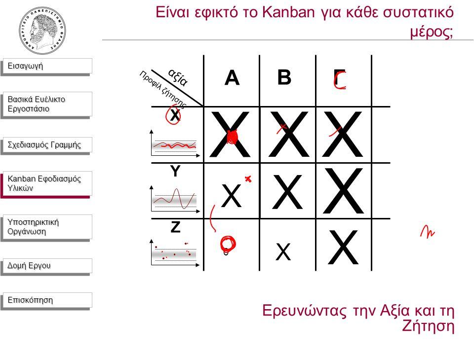 ΕισαγωγήΕισαγωγή Βασικά Ευέλικτο Εργοστάσιο Σχεδιασμός Γραμμής Kanban Εφοδιασμός Υλικών Υποστηρικτική Οργάνωση Δομή Εργου ΕπισκόπησηΕπισκόπηση Είναι εφικτό το Kanban για κάθε συστατικό μέρος; Ερευνώντας την Αξία και τη Ζήτηση A BΓ X Y Z X XX X X X X X 0 αξία Προφίλ ζήτησης Kanban Εφοδιασμός Υλικών