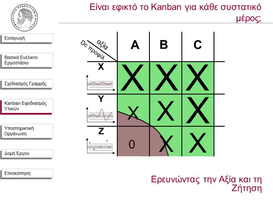 ΕισαγωγήΕισαγωγή Βασικά Ευέλικτο Εργοστάσιο Σχεδιασμός Γραμμής Kanban Εφοδιασμός Υλικών Υποστηρικτική Οργάνωση Δομή Εργου ΕπισκόπησηΕπισκόπηση B X Y Z X XX X X X X X 0 Είναι εφικτό το Kanban για κάθε συστατικό μέρος; Ερευνώντας την Αξία και τη Ζήτηση Kanban Εφοδιασμός Υλικών Dc προφίλ αξία ΑC