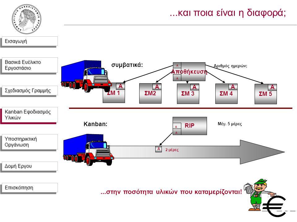 ΕισαγωγήΕισαγωγή Βασικά Ευέλικτο Εργοστάσιο Σχεδιασμός Γραμμής Kanban Εφοδιασμός Υλικών Υποστηρικτική Οργάνωση Δομή Εργου ΕπισκόπησηΕπισκόπηση...και ποια είναι η διαφορά; συμβατικά: Αποθήκευση ΣΜ2 A A A A ΣΜ 1 A ΣΜ 3 A ΣΜ 4 A ΣΜ 5 A Αριθμός ημερών; Kanban: RIP A A A Μέγ.