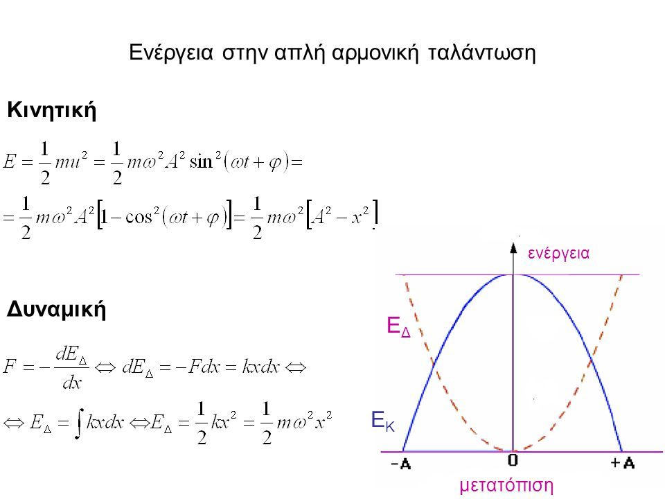 Ενέργεια στην απλή αρμονική ταλάντωση Κινητική Δυναμική μετατόπιση ενέργεια ΕΔΕΔ ΕΚΕΚ