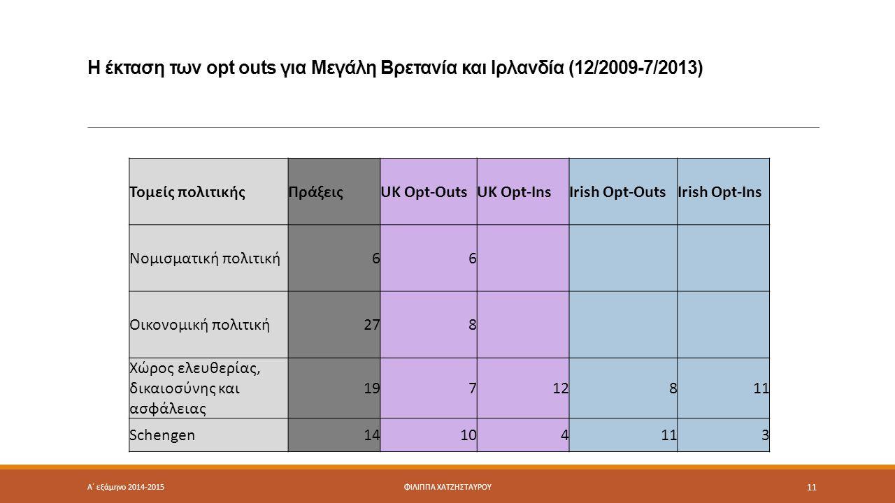 Η έκταση των opt outs για Μεγάλη Βρετανία και Ιρλανδία (12/2009-7/2013) Τομείς πολιτικήςΠράξειςUK Opt-OutsUK Opt-InsIrish Opt-OutsIrish Opt-Ins Νομισματική πολιτική66 Οικονομική πολιτική278 Χώρος ελευθερίας, δικαιοσύνης και ασφάλειας 19712811 Schengen14104113 Α΄ εξάμηνο 2014-2015ΦΙΛΙΠΠΑ ΧΑΤΖΗΣΤΑΥΡΟΥ 11