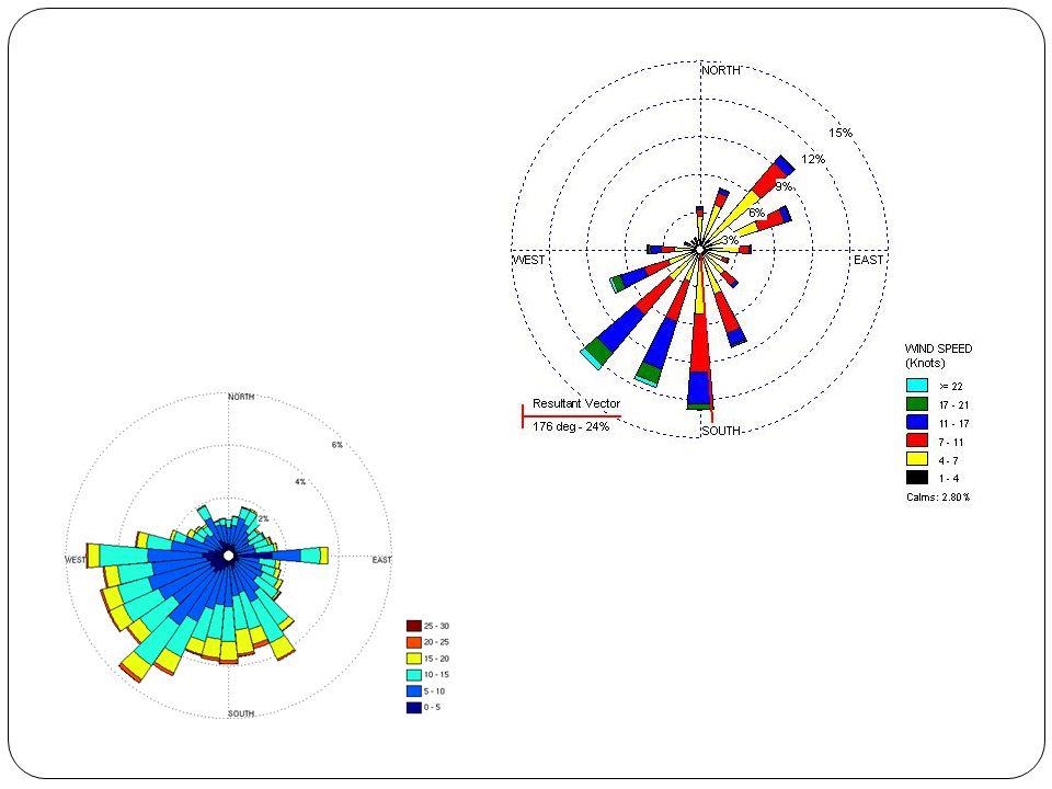 Κύρια διεύθυνση ανέμου : κάθε διεύθυνση που συνεισφέρει τουλάχιστον 10% στη συνολική διαθέσιμη αιολική ενέργεια Προσανατολισμός λόφων, βουνών, κοιλάδων και άλλων χαρακτηριστικών εδάφους ( κτίρια, βλάστηση κλπ.) Μια ή περισσότερες κύριες διευθύνσεις Προσήνεμη περιοχή : ο χώρος μεταξύ του σημείου που τοποθετείται μια αιολική μηχανή και του σημείου του ορίζοντα από το οποίο πνέει ο άνεμος Υπήνεμη περιοχή : προστατευμένη από τον άνεμο