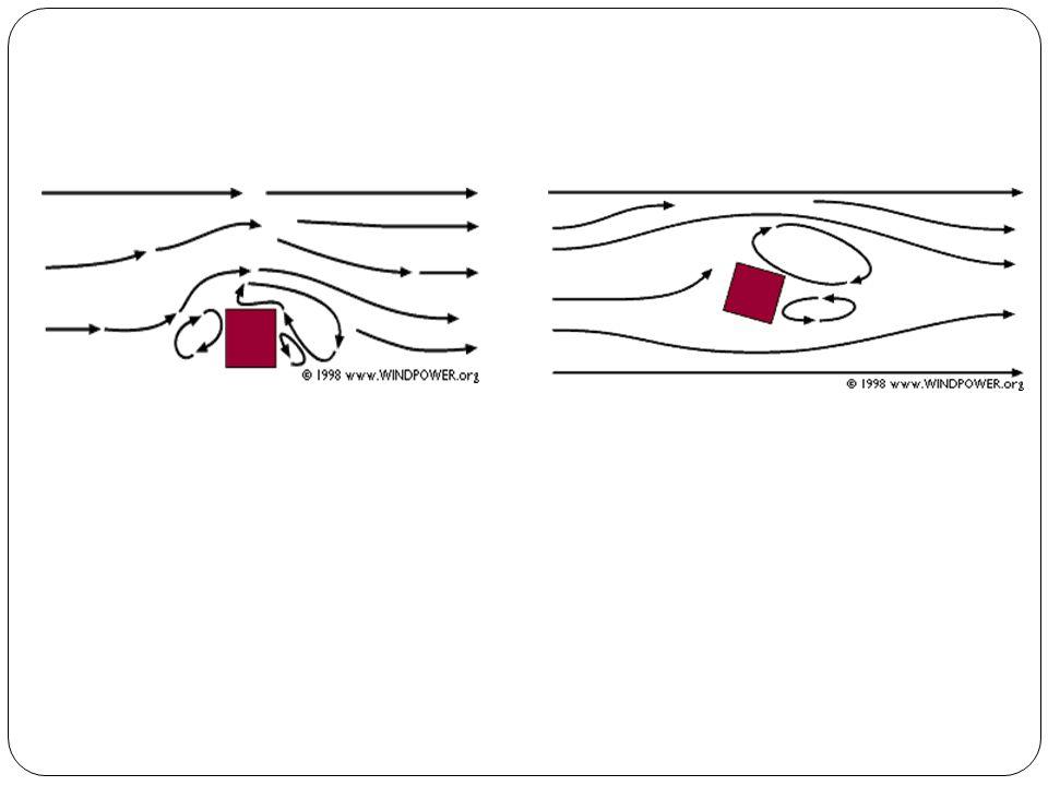 Μεταβλητότητα του ανέμου Μεταβλητότητα της μέσης ετήσιας ταχύτητας του ανέμου – Κλίμα - Εκτίμηση αιολικού δυναμικού περιοχής : μεγάλη χρονοσειρά δεδομένων -> μέση τιμή + μεταβλητότητα Περιοδικές μεταβολές της ταχύτητας του ανέμου – Εποχική μεταβολή Αποτέλεσμα της μετατόπισης των χαμηλών και υψηλών πιέσεων Σταθερές παρατηρούμενες εποχικές μεταβολές ανά περιοχή Μεγαλύτερες ταχύτητες ανέμου ( χειμώνας ) – Ημερήσια μεταβολή Μέγιστο : μεσημβρινές και πρώτες απογευματινές ώρες ( μέγιστο κατακόρυφης κυκλοφορίας ) Διαφορά ειδικής θερμότητας επιφανειών Αιφνίδιες μεταβολές στη διεύθυνση και την ταχύτητα του ανέμου – Διέλευση ψυχρού μετώπου