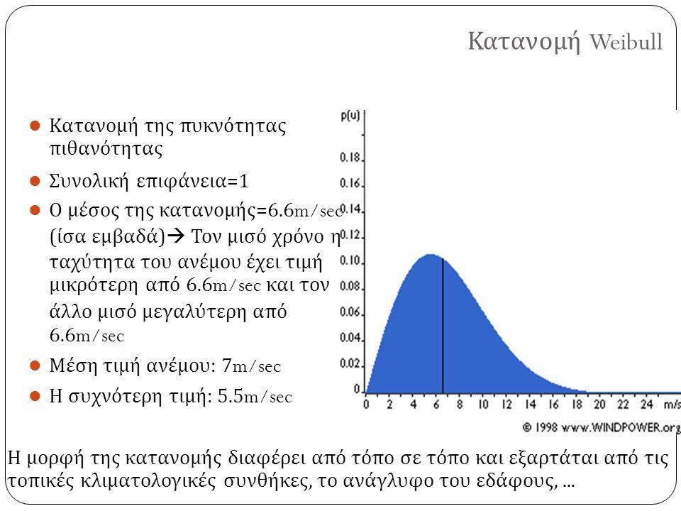 Κατανομή Weibull Η μορφή της κατανομής διαφέρει από τόπο σε τόπο και εξαρτάται από τις τοπικές κλιματολογικές συνθήκες, το ανάγλυφο του εδάφους,... Κα