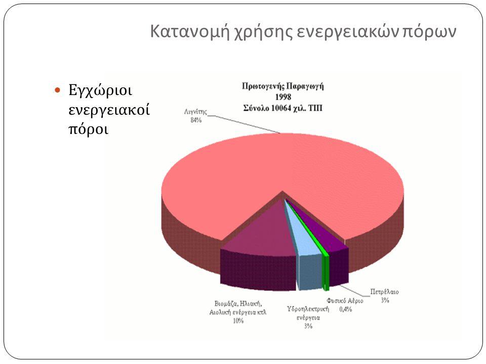 Κατανομή χρήσης ενεργειακών πόρων Εγχώριοι ενεργειακοί πόροι