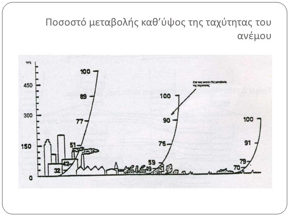 Ποσοστό μεταβολής καθ ' ύψος της ταχύτητας του ανέμου