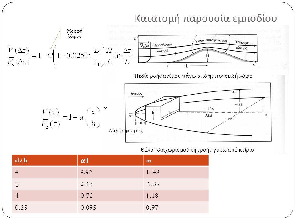 Θόλος διαχωρισμού της ροής γύρω α π ό κτίριο d/h α1α1 m 43.921. 48 32.13 1.37 10.721.18 0.250.0950.97 Κατατομή παρουσία εμποδίου Πεδίο ροής ανέμου π ά