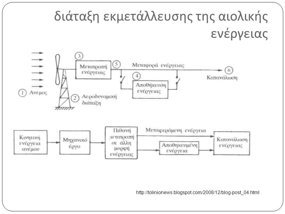 διάταξη εκμετάλλευσης της αιολικής ενέργειας http://tolinionews.blogspot.com/2008/12/blog-post_04.html