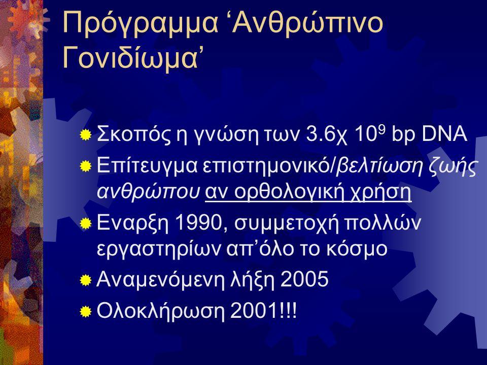 Πρόγραμμα 'Ανθρώπινο Γονιδίωμα'  Σκοπός η γνώση των 3.6χ 10 9 bp DNA  Επίτευγμα επιστημονικό/βελτίωση ζωής ανθρώπου αν ορθολογική χρήση  Εναρξη 199