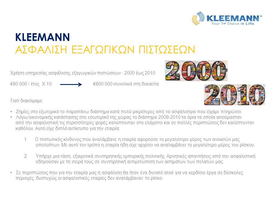 KLEEMANN ΑΣΦΑΛΙΣΗ ΕΞΑΓΩΓΙΚΩΝ ΠΙΣΤΩΣΕΩΝ Χρήση υπηρεσίας ασφάλισης εξαγωγικών πιστώσεων : 2000 έως 2010 €80.000 / έτος Χ 10 €800.000 συνολικά στη δεκαετ