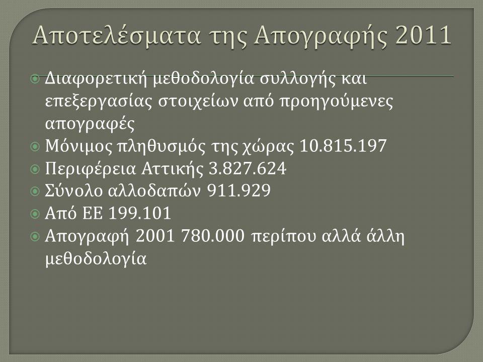  Διαφορετική μεθοδολογία συλλογής και επεξεργασίας στοιχείων από προηγούμενες απογραφές  Μόνιμος πληθυσμός της χώρας 10.815.197  Περιφέρεια Αττικής 3.827.624  Σύνολο αλλοδαπών 911.929  Από ΕΕ 199.101  Απογραφή 2001 780.000 περίπου αλλά άλλη μεθοδολογία