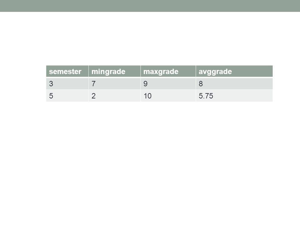 semestermingrademaxgradeavggrade 3798 52105.75