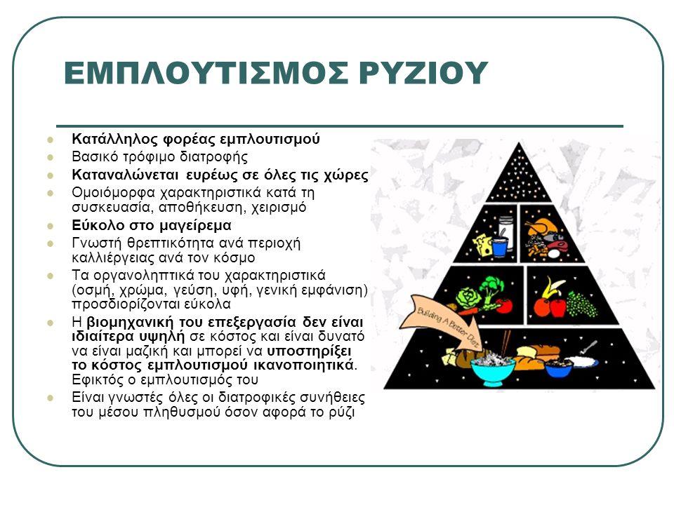 Συμπληρώματα διατροφής Αλλαγή διατροφικών συνηθειών Εμπλουτισμός: Η προσθήκη θρεπτικών συστατικών στα τρόφιμα και τα ποτά αποτελεί παγκοσμίως μία πρακτική για την αναβάθμιση της θρεπτικής ποιότητας του τροφίμου με οικονομικά αποδοτικό τρόπο.