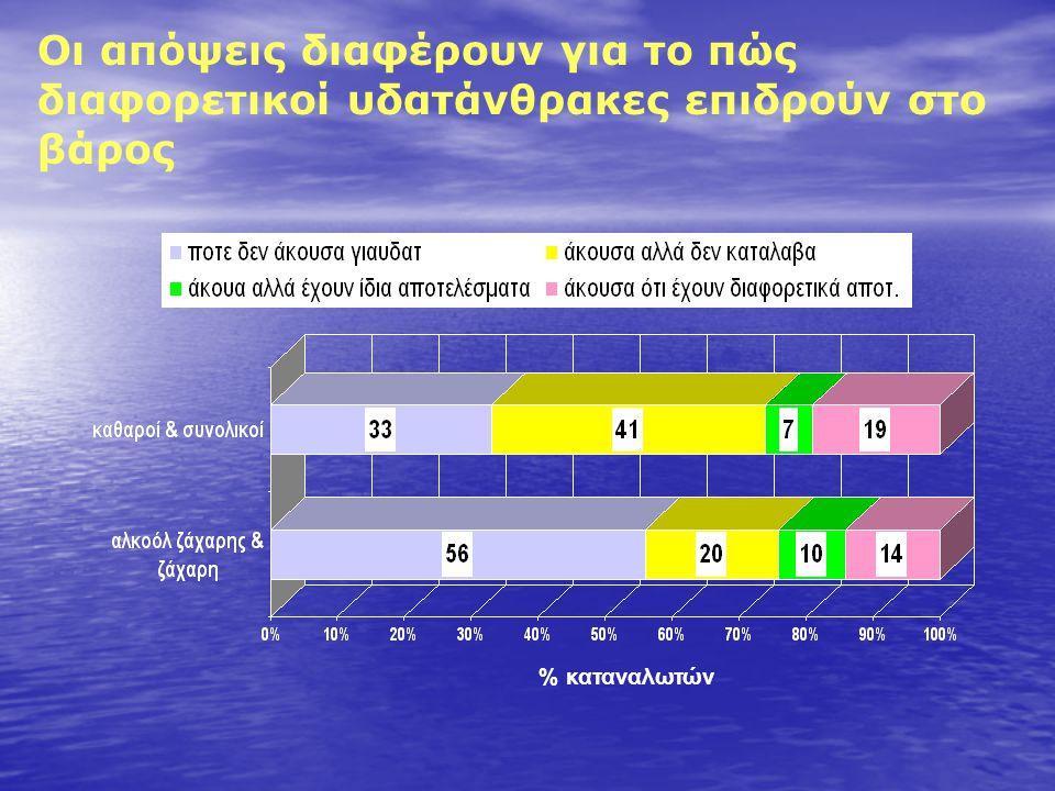 Οι απόψεις διαφέρουν για το πώς διαφορετικοί υδατάνθρακες επιδρούν στο βάρος % καταναλωτών
