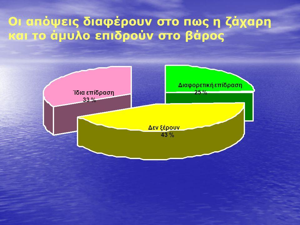 Οι απόψεις διαφέρουν στο πως η ζάχαρη και το άμυλο επιδρούν στο βάρος Δεν ακολούθησαν κάποιο πλάνο Διαφορετική επίδραση 25 % Δεν ξέρουν 43 % Ίδια επίδραση 33 %