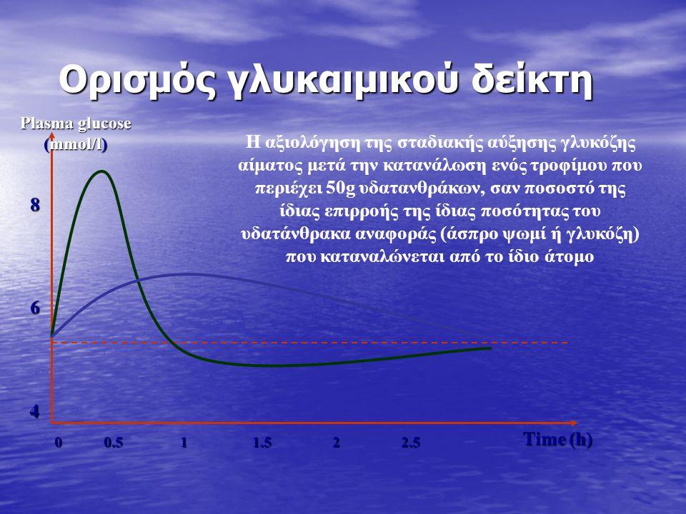 Ορισμός γλυκαιμικού δείκτη 0 0.5 1 1.5 2 2.5 Time (h) Η αξιολόγηση της σταδιακής αύξησης γλυκόζης αίματος μετά την κατανάλωση ενός τροφίμου που περιέχει 50g υδατανθράκων, σαν ποσοστό της ίδιας επιρροής της ίδιας ποσότητας του υδατάνθρακα αναφοράς (άσπρο ψωμί ή γλυκόζη) που καταναλώνεται από το ίδιο άτομο 4 6 8 Plasma glucose (mmol/l)