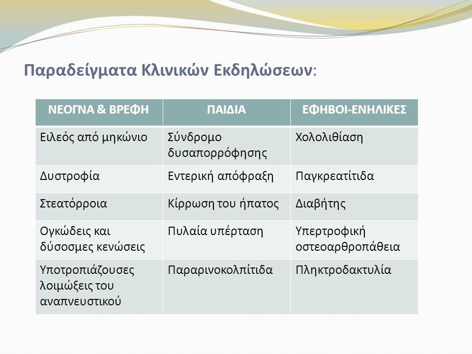 Κλινικές Εκδηλώσεις ανά Σύστημα Πεπτικό: Παγκρεατική ανεπάρκεια (85% ασθενών) Ειλεός από μηκώνιο (15% ασθενών) Δυσαπορρόφηση (λόγο παγκρεατικής ανεπάρκειας) Διαταραχές της κινητικότητας του εντέρου Δευτερογενής σακχαρώδης διαβήτης (ινσουλινοεξαρτώμενος) Ιδρωτοποιοί αδένες: Αδυναμία απορρόφησης NaCl → αφυδάτωση Δέρμα πλούσιο σε αλάτι Αλμυρή γεύση
