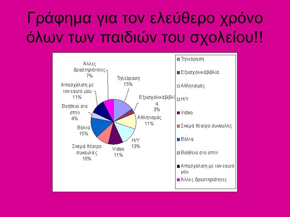 Γράφημα για τον ελεύθερο χρόνο όλων των παιδιών του σχολείου!!