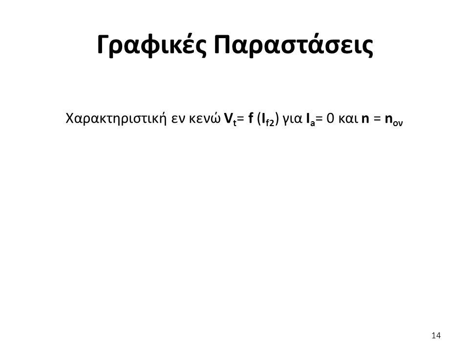 Γραφικές Παραστάσεις 14 Χαρακτηριστική εν κενώ V t = f (Ι f2 ) για Ι a = 0 και n = n ον